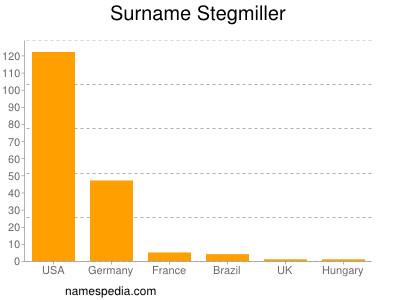 Surname Stegmiller