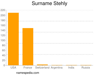Surname Stehly