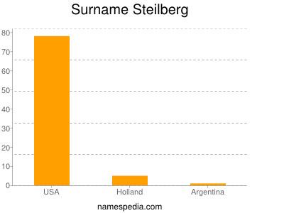 Surname Steilberg