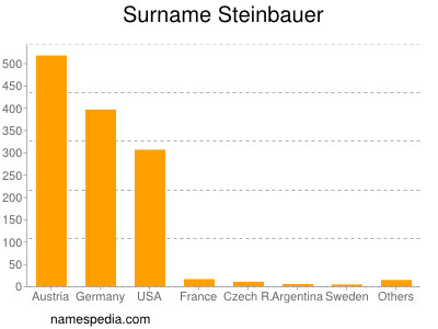Surname Steinbauer