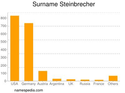 Surname Steinbrecher