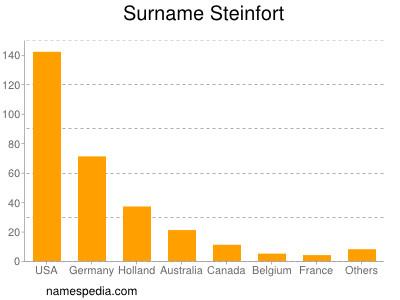 Surname Steinfort