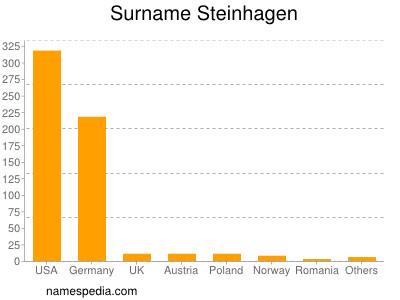 Surname Steinhagen