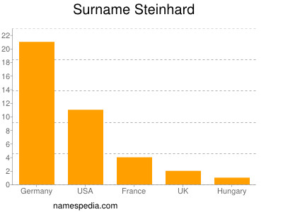 Surname Steinhard