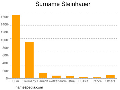 Surname Steinhauer