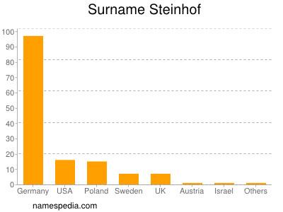 Surname Steinhof