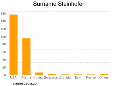 Surname Steinhofer