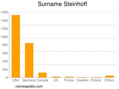 Surname Steinhoff