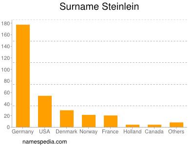 Surname Steinlein