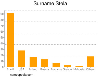 Surname Stela