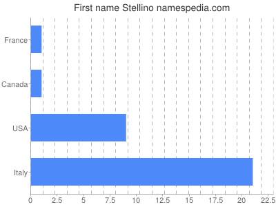 Given name Stellino