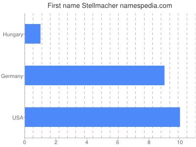 Given name Stellmacher