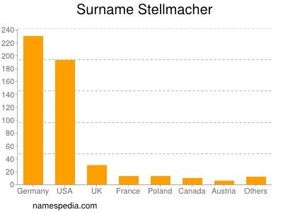 Surname Stellmacher