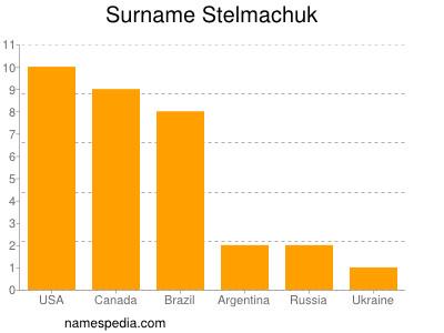 Surname Stelmachuk