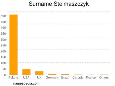 Surname Stelmaszczyk