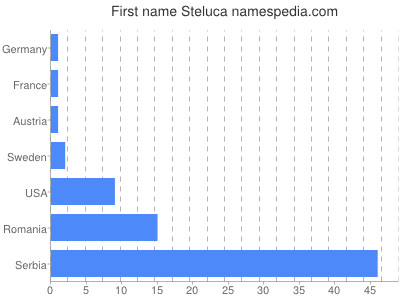 Given name Steluca