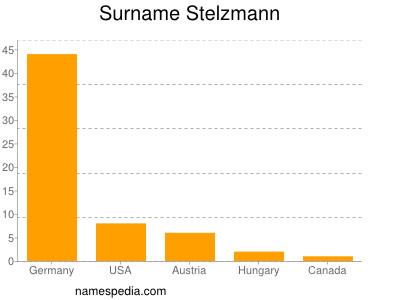 Surname Stelzmann