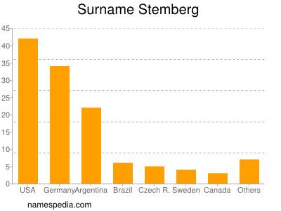 Surname Stemberg