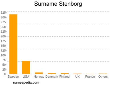 Surname Stenborg