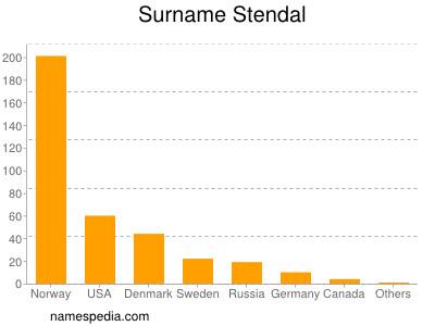 Surname Stendal