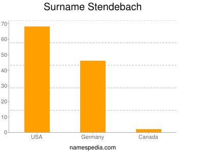 Surname Stendebach
