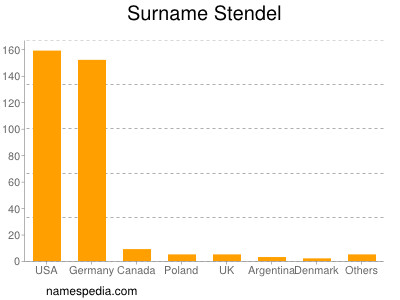 Surname Stendel