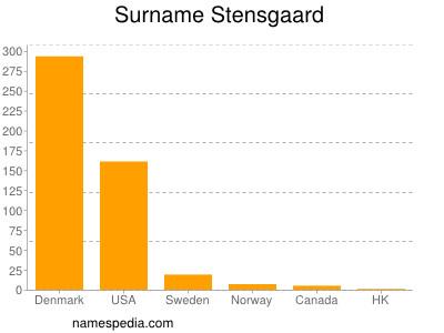 Surname Stensgaard