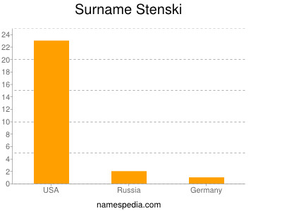 Surname Stenski