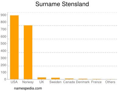 Surname Stensland