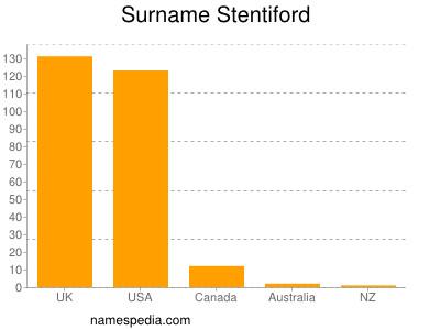 Surname Stentiford