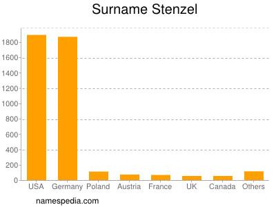 Surname Stenzel