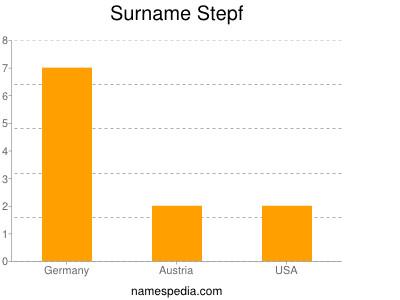 Surname Stepf