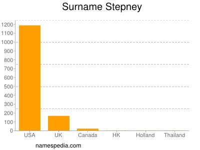 Surname Stepney