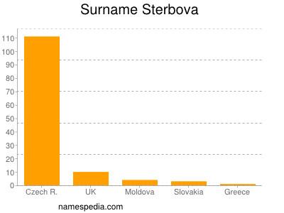 Surname Sterbova