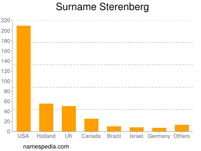 Surname Sterenberg