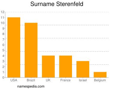 Surname Sterenfeld
