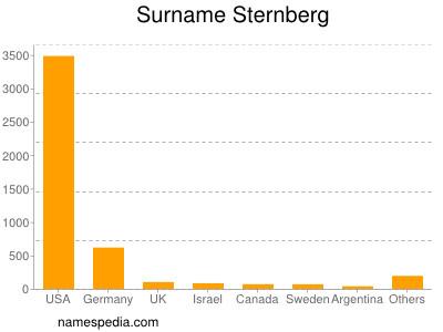 Surname Sternberg
