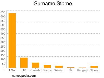 Surname Sterne