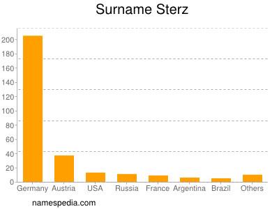 Surname Sterz