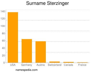 Surname Sterzinger