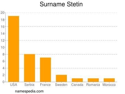 Surname Stetin