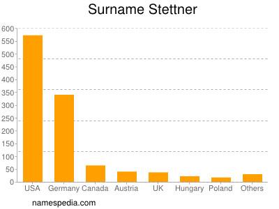 Surname Stettner