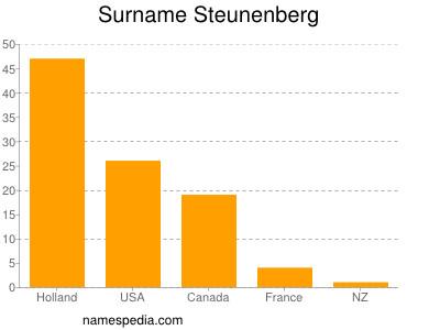 Surname Steunenberg