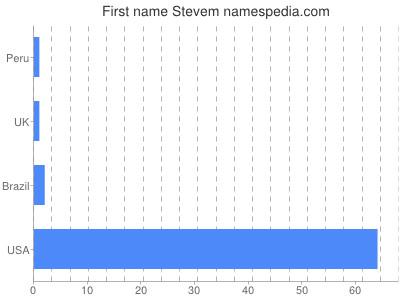 Given name Stevem