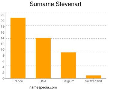 Surname Stevenart