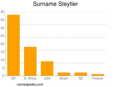 Surname Steytler