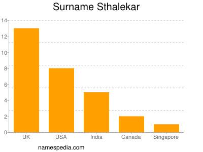 Surname Sthalekar