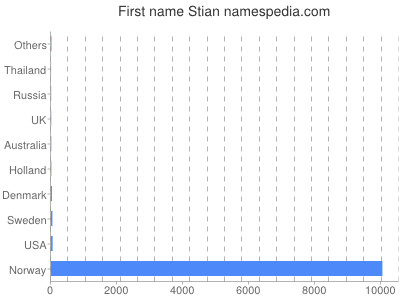 Given name Stian