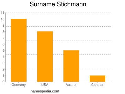 Surname Stichmann