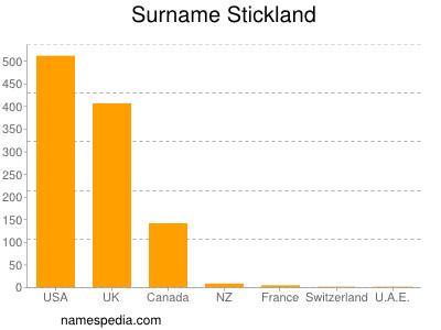 Surname Stickland